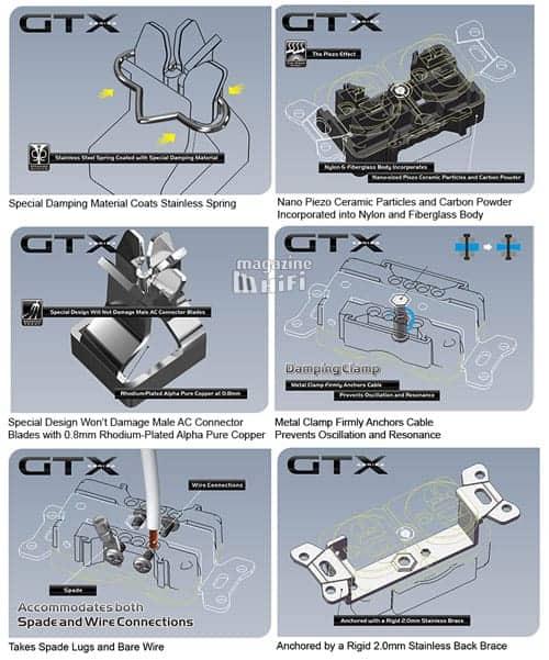 Furutech GTX