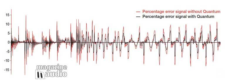 Mesure de bruit avec et sans l'action du QRT