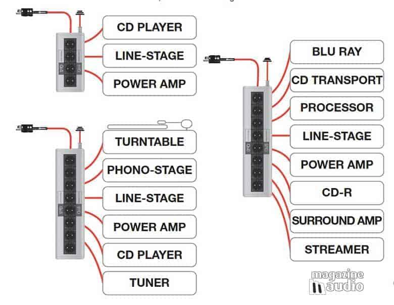 Branchements sur la Qb8, Qb6 et Qb4